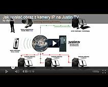 How to send video from an IP camera to Justin.tv