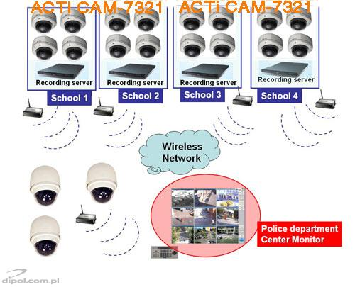 Video surveillance solutions to cities