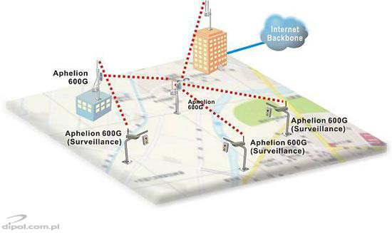 Access Point: Aphelion 600AG (two transceivers)