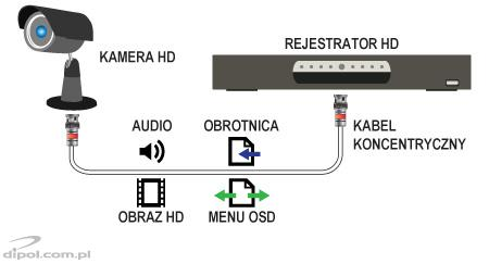 System HD-TVI