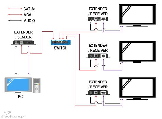 VGA Extender Signal HD (VGA to IP)